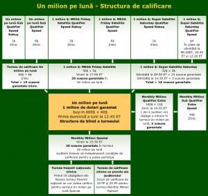 Structura de calificare la turneul de 1 milion $
